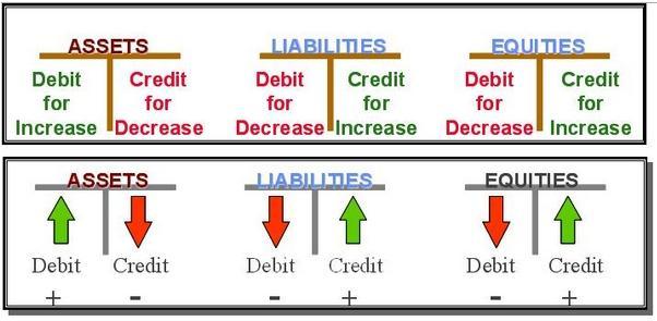 Debit dan Kredit dalam Akuntansi
