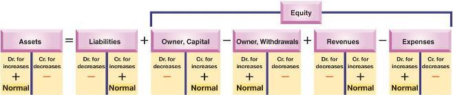Konsep Debit dan Kredit dalam akuntansi