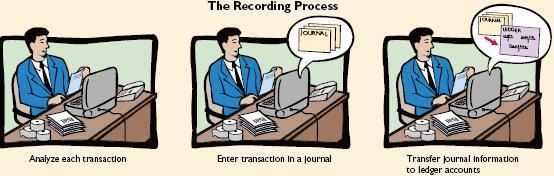 Langkah dalam Proses Pencatatan Akuntansi