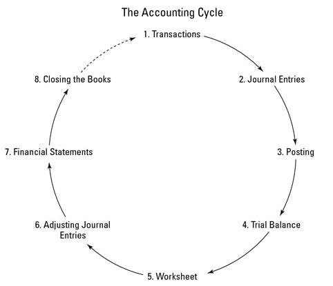 Siklus Akuntansi (Accounting Cycle)