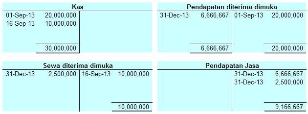 Posting Jurnal Pendapatan Diterima Dimuka ke buku besar
