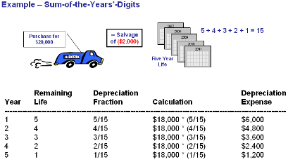 Contoh Perhitungan dan Jurnal Penyusutan Aset Tetap Metode Jumlah Angka Tahun untuk Peralatan Kantor