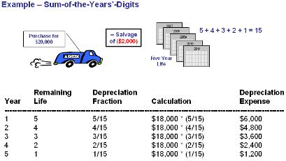 Contoh soal jawaban penyusutan jumlah angka tahun