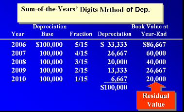 Penyusutan dengan metode jumlah angka tahun
