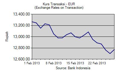 Kurs transaksi euro feb 13