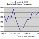 Kurs transaksi usd feb 13