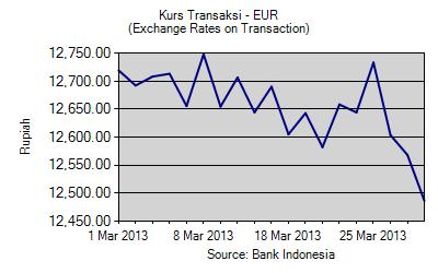 Grafik time series kurs rupiah terhadap euro mar 13