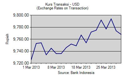 Kurs Tengah BI dan Pajak Untuk Dollar dan Euro Maret 2013