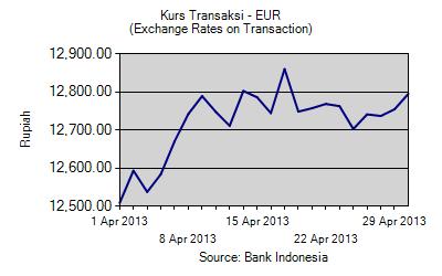 Grafik time series kurs Rupiah terhadap mata uang dollar EURO