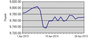 Grafik time series kurs Rupiah terhadap mata uang dollar USD