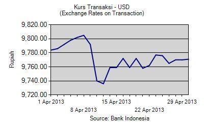 Kurs Tengah BI dan Pajak Untuk Dollar dan Euro April 2013