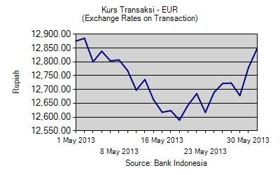 Grafik kurs transaksi EURO Mei 2013