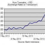 Grafik kurs transaksi USD Mei 2013