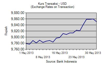 Kurs Tengah BI dan Pajak Untuk Dollar dan Euro Mei 2013