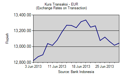 Grafik Kurs Tengah transaksi BI dan Pajak Untuk Euro Juni 2013