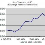 Grafik Kurs Tengah transaksi BI dan Pajak Untuk dollar Juni 2013