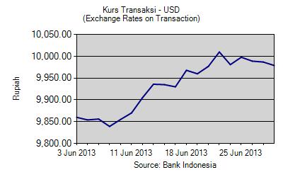 Kurs Tengah BI dan Pajak Untuk Dollar dan Euro Juni 2013