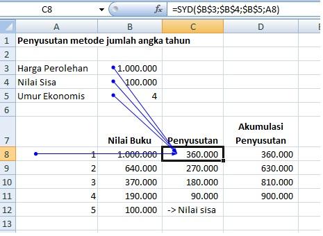Menghitung penyusutan jumlah angka tahun dengan rumus excel SYD