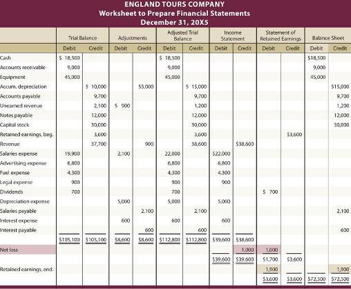 Delapan Tahap Siklus Akuntansi Accounting Cycle Akuntansi Dan Pajak