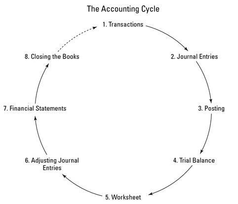 Siklus Akuntansi (Accounting Cycle)