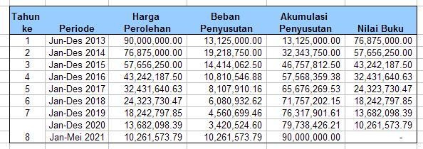 Schedule Beban Penyusutan Double Declining Balance