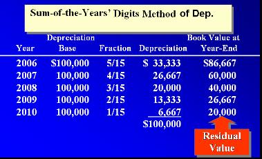 Penyusutan Aset Tetap dengan Metode Jumlah Angka Tahun