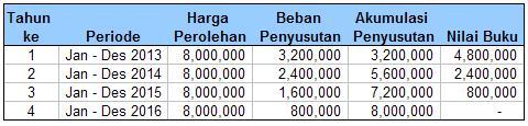 Tabel penyusutan jumlah angka tahun